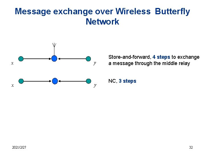 Message exchange over Wireless Butterfly Network x y 2021/2/27 Store-and-forward, 4 steps to exchange
