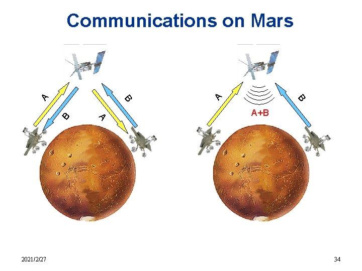 B A 2021/2/27 A B B A Communications on Mars A+B 34