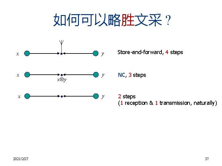 如何可以略胜文采 ? x x x 2021/2/27 x y y Store-and-forward, 4 steps y NC,