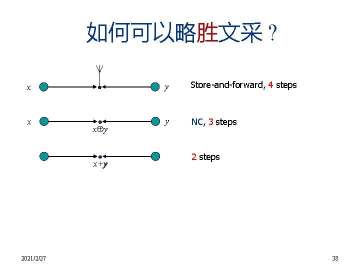 如何可以略胜文采 ? x x x y x+y 2021/2/27 y Store-and-forward, 4 steps y NC,