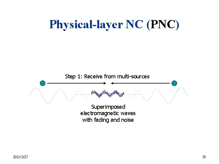 Physical-layer NC (PNC) Step 1: Receive from multi-sources Superimposed electromagnetic waves with fading and