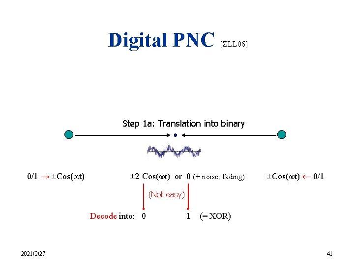 Digital PNC [ZLL 06] Step 1 a: Translation into binary 0/1 Cos( t) 2