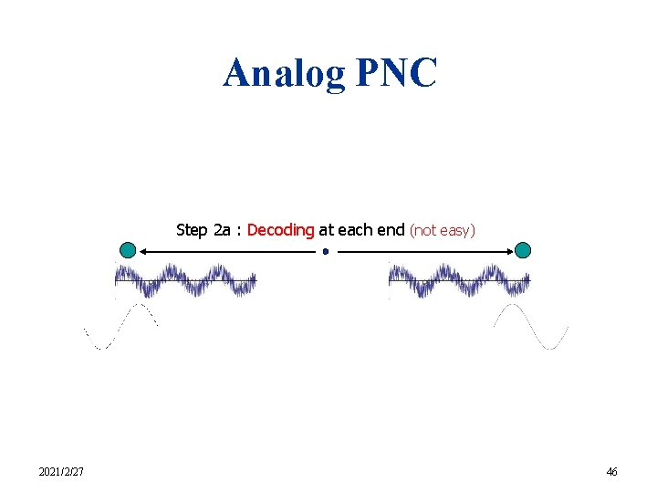 Analog PNC Step 2 a : Decoding at each end (not easy) 2021/2/27 46