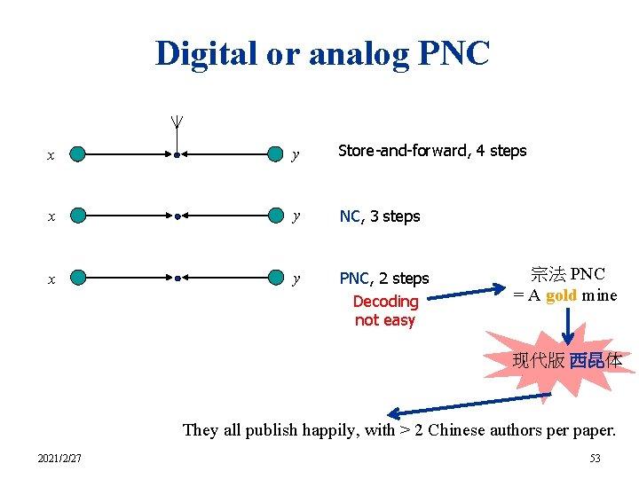 Digital or analog PNC x y Store-and-forward, 4 steps x y NC, 3 steps