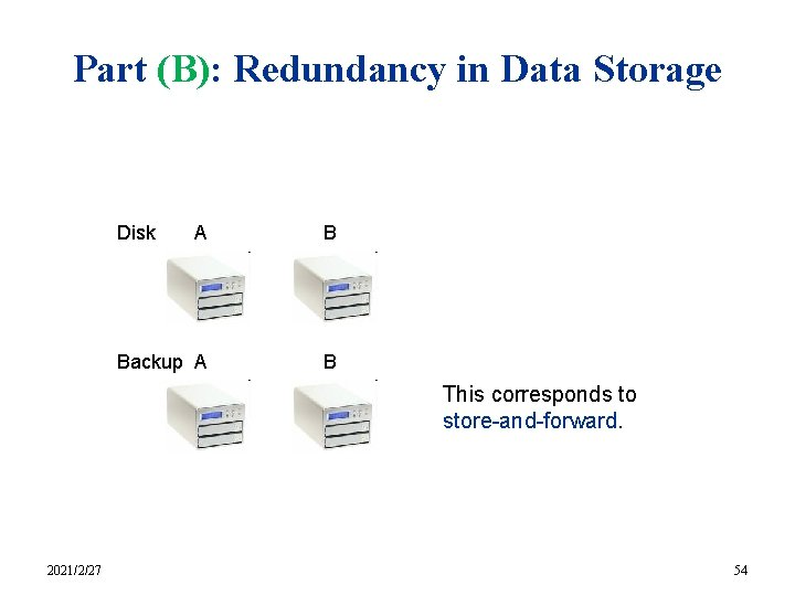 Part (B): Redundancy in Data Storage Disk A B Backup A B This corresponds