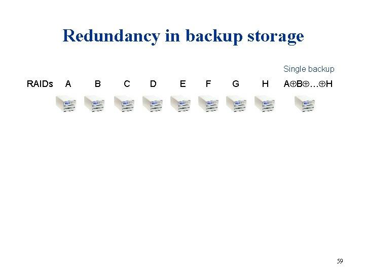 Redundancy in backup storage Single backup RAIDs A B C D E F G