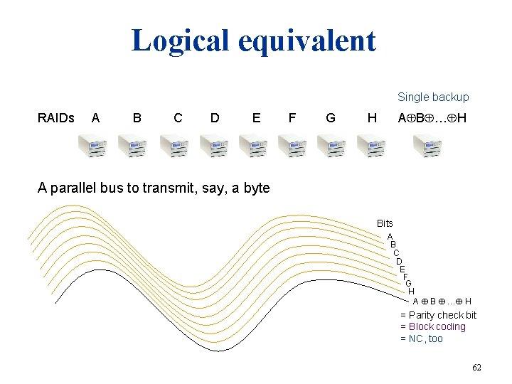 Logical equivalent Single backup RAIDs A B C D E F G H A