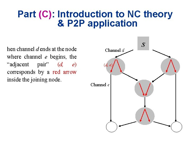 Part (C): Introduction to NC theory & P 2 P application hen channel d