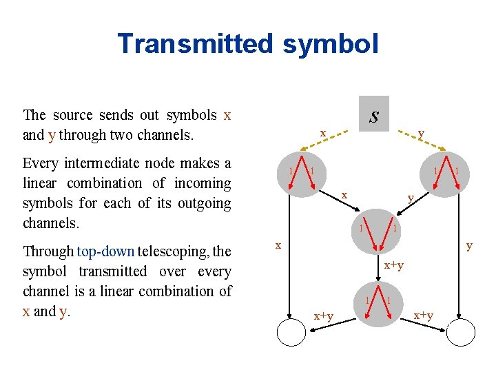 Transmitted symbol The source sends out symbols x and y through two channels. x