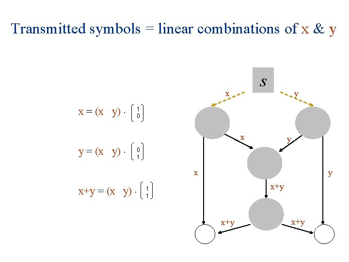 Transmitted symbols = linear combinations of x & y s x x = (x