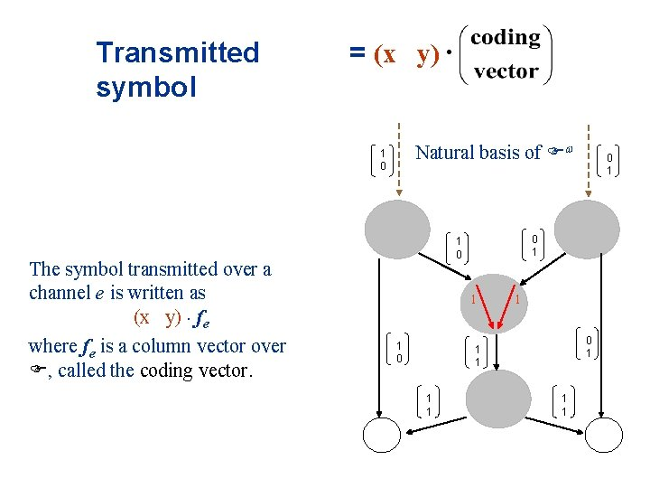 Transmitted symbol = (x y) · Natural basis of F 1 0 The symbol