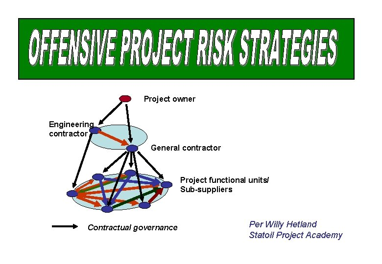 Project owner Engineering contractor General contractor Project functional units/ Sub-suppliers Contractual governance Per Willy