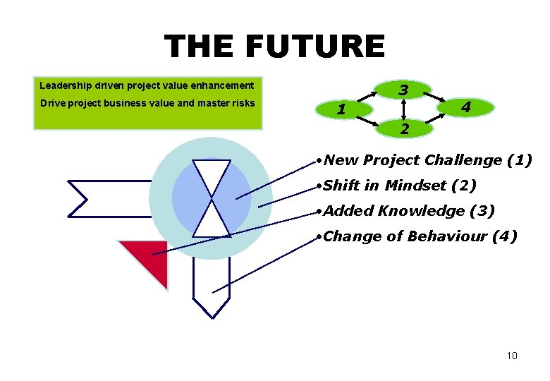 THE FUTURE Leadership driven project value enhancement Drive project business value and master risks