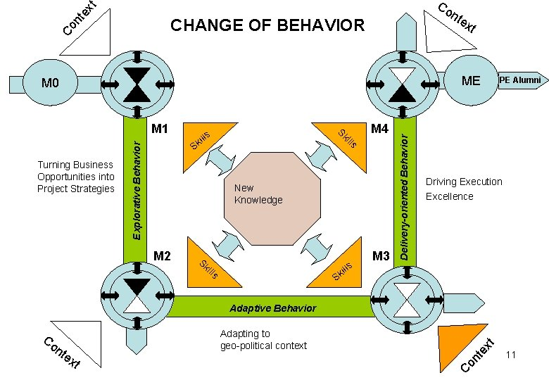 nt ex t Co nte Co CHANGE OF BEHAVIOR xt ME Explorative Behavior M