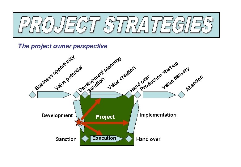 The project owner perspective i un ty t s si u B s ne