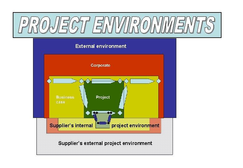 External environment Supplier's internal project environment Supplier's external project environment