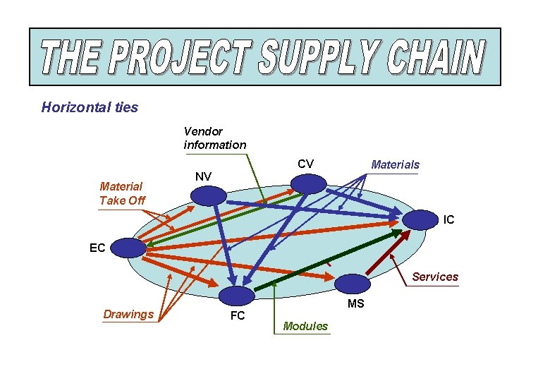 Horizontal ties Vendor information CV Material Take Off Materials NV IC EC Services Drawings