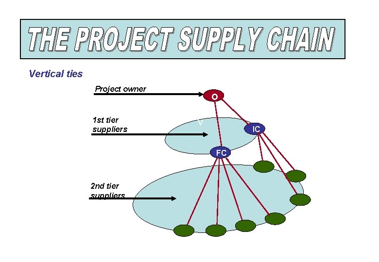 Vertical ties Project owner 1 st tier suppliers O V IC FC 2 nd