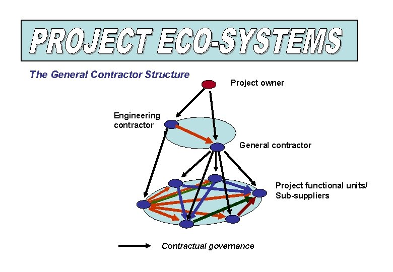 The General Contractor Structure Project owner Engineering contractor General contractor Project functional units/ Sub-suppliers