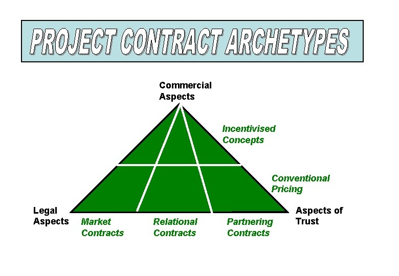 Commercial Aspects Incentivised Concepts Conventional Pricing Legal Aspects Market Contracts Relational Contracts Partnering Contracts