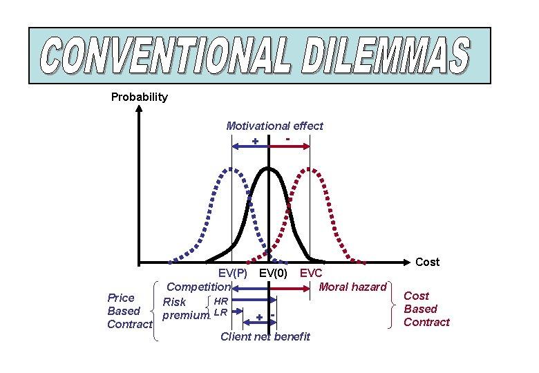Probability Motivational effect + Price Based Contract - EV(P) EV(0) Competition HR Risk premium