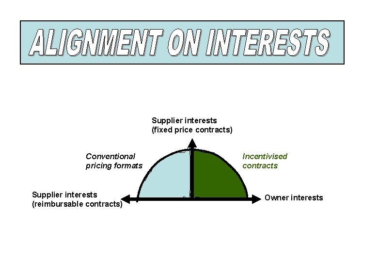 Supplier interests (fixed price contracts) Conventional pricing formats Supplier interests (reimbursable contracts) Incentivised contracts