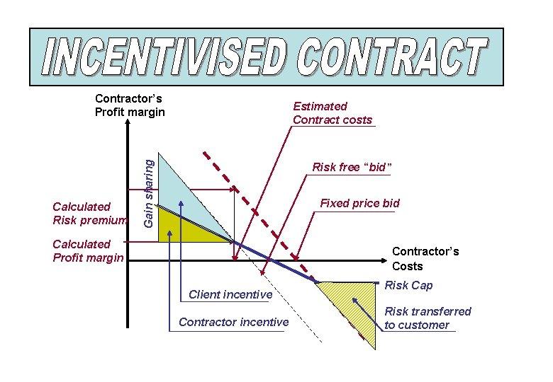 "Contractor's Profit margin Gain sharing Calculated Risk premium Estimated Contract costs Risk free ""bid"""