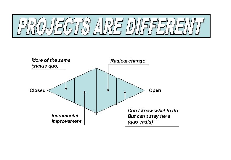 More of the same (status quo) Closed Radical change Open Incremental improvement Don't know