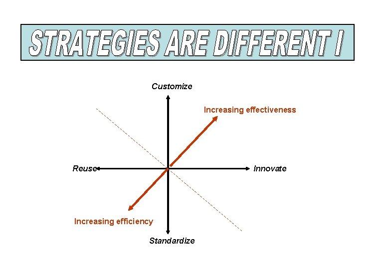 Customize Increasing effectiveness Reuse Innovate Increasing efficiency Standardize