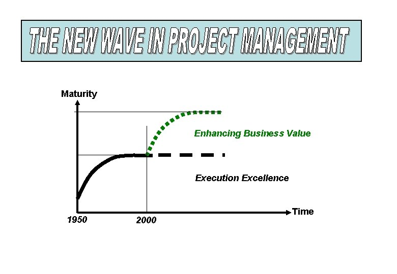 Maturity Enhancing Business Value Execution Excellence 1950 2000 Time