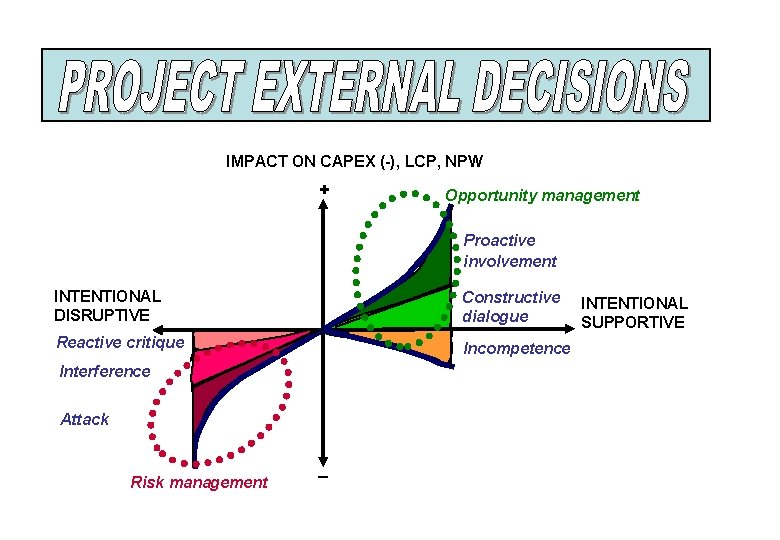 IMPACT ON CAPEX (-), LCP, NPW + Opportunity management Proactive involvement INTENTIONAL DISRUPTIVE Constructive