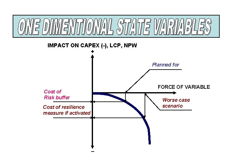 IMPACT ON CAPEX (-), LCP, NPW + Planned for FORCE OF VARIABLE Cost of