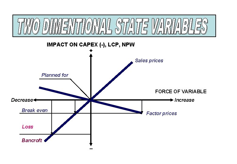 IMPACT ON CAPEX (-), LCP, NPW + Sales prices Planned for FORCE OF VARIABLE