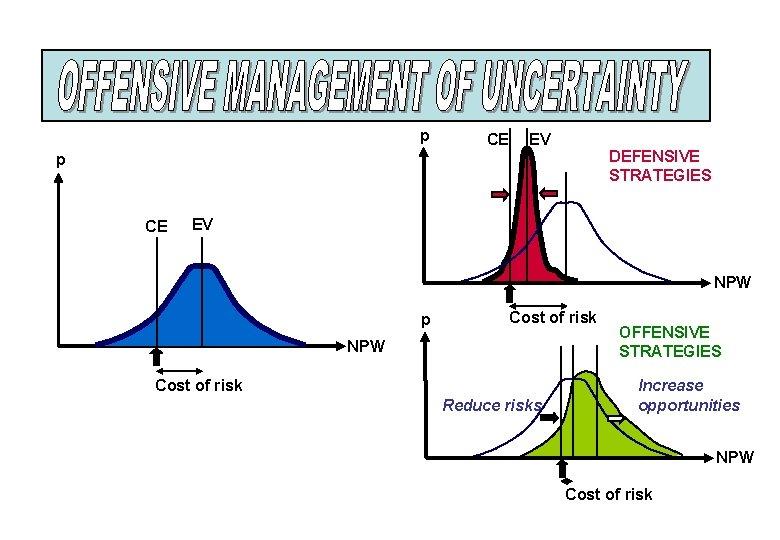 p CE EV DEFENSIVE STRATEGIES p CE EV NPW p Cost of risk NPW