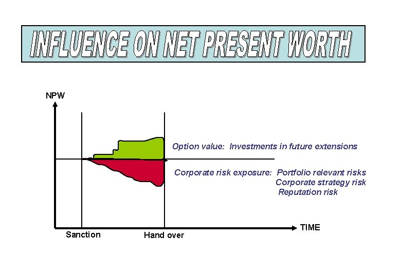 NPW Option value: Investments in future extensions Corporate risk exposure: Portfolio relevant risks Corporate
