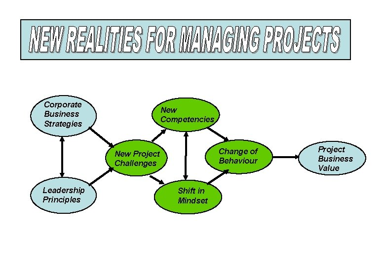 Corporate Business Strategies New Competencies Change of Behaviour New Project Challenges Leadership Principles Shift