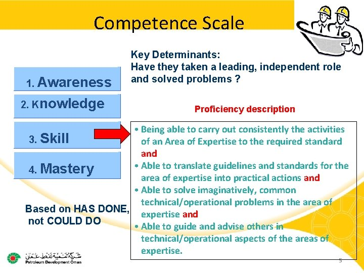 Competence Scale 1. Awareness 2. Knowledge Key Determinants: Have they taken a leading, independent