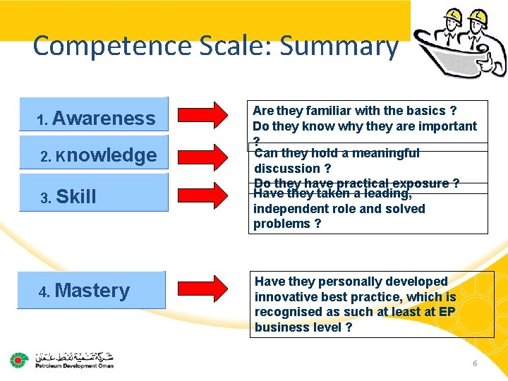 Competence Scale: Summary 1. Awareness 2. Knowledge 3. Skill 4. Mastery Are they familiar