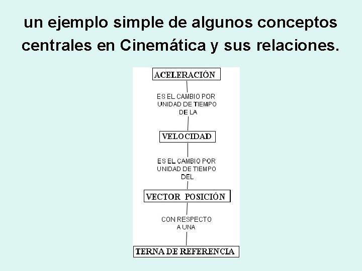 un ejemplo simple de algunos conceptos centrales en Cinemática y sus relaciones.