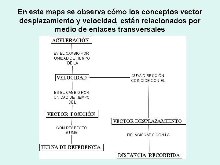 En este mapa se observa cómo los conceptos vector desplazamiento y velocidad, están relacionados