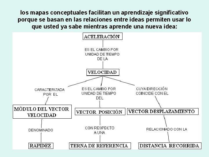 los mapas conceptuales facilitan un aprendizaje significativo porque se basan en las relaciones entre