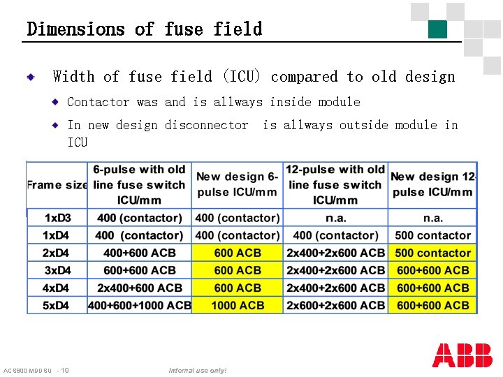 Dimensions of fuse field Width of fuse field (ICU) compared to old design Contactor