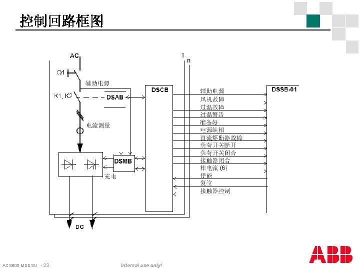 控制回路框图 ACS 800 MDDSU - 23 Internal use only!