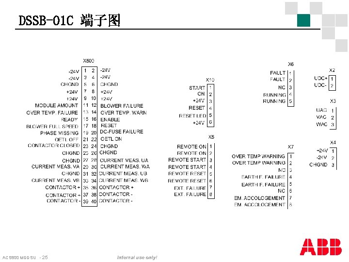 DSSB-01 C 端子图 ACS 800 MDDSU - 25 Internal use only!