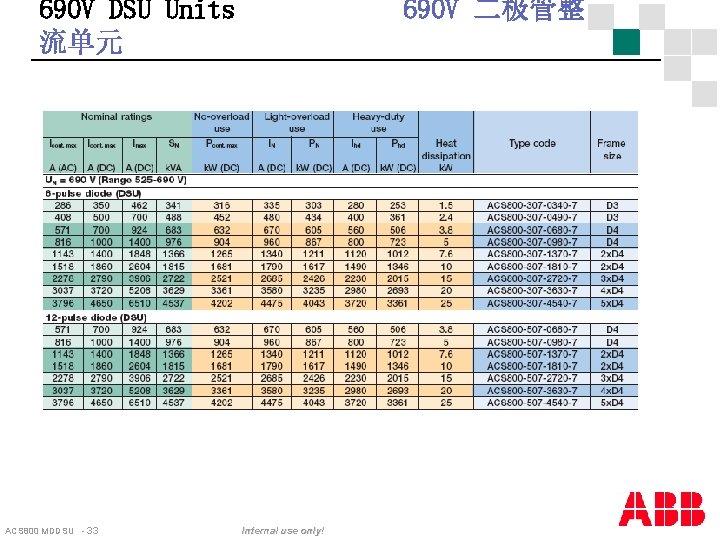 690 V DSU Units 流单元 ACS 800 MDDSU - 33 690 V 二极管整 Internal