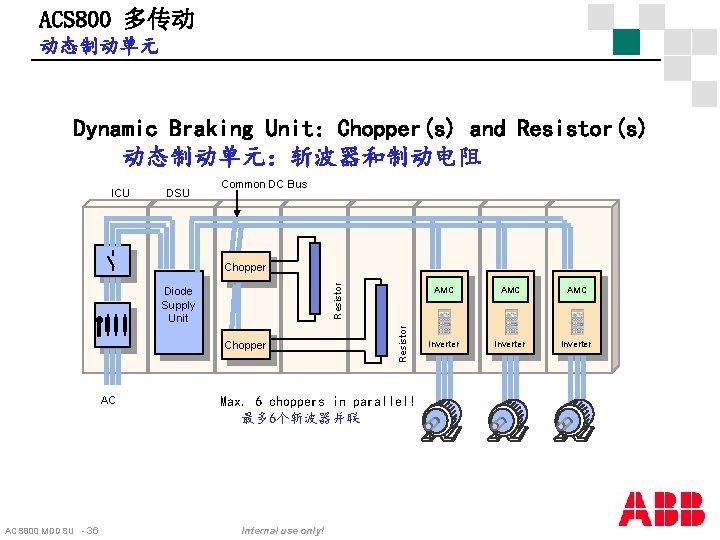 ACS 800 多传动 动态制动单元 Dynamic Braking Unit: Chopper(s) and Resistor(s) 动态制动单元:斩波器和制动电阻 ICU DSU Common