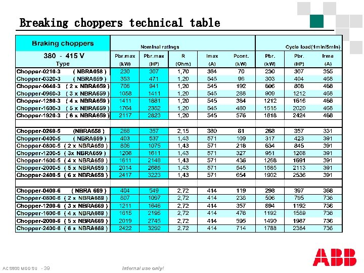 Breaking choppers technical table ACS 800 MDDSU - 39 Internal use only!