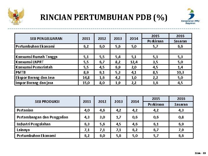 RINCIAN PERTUMBUHAN PDB (%) 5, 0 2015 Perkiraan 5, 7 2016 Sasaran 6, 6