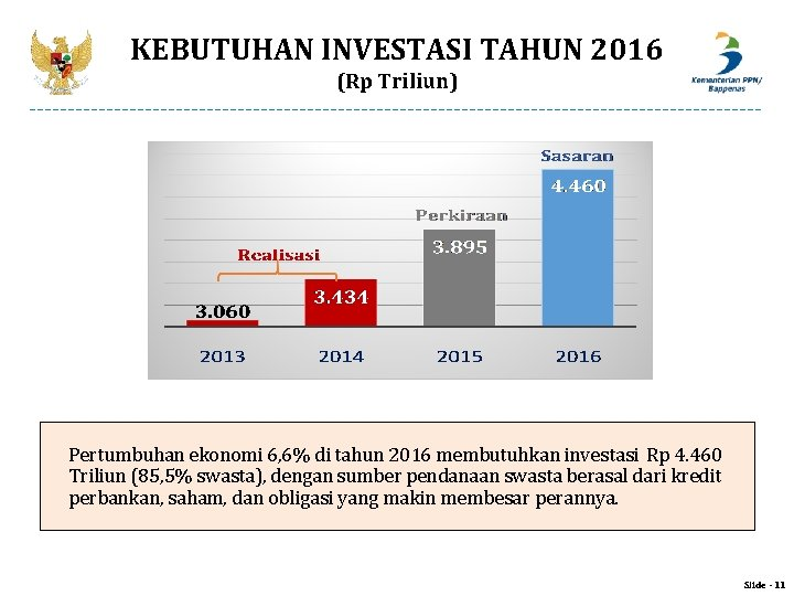 KEBUTUHAN INVESTASI TAHUN 2016 (Rp Triliun) Pertumbuhan ekonomi 6, 6% di tahun 2016 membutuhkan