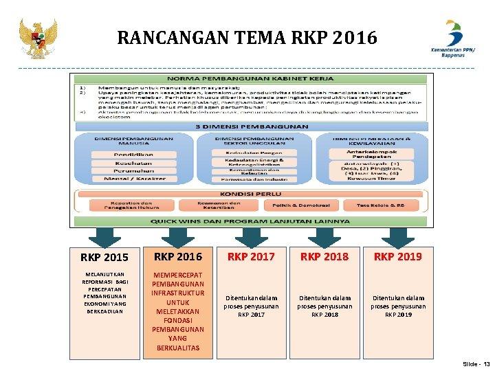RANCANGAN TEMA RKP 2016 RKP 2015 RKP 2016 MELANJUTKAN REFORMASI BAGI PERCEPATAN PEMBANGUNAN EKONOMI